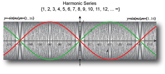 Resonance Harmonics