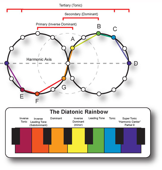 Music Theory Rainbow
