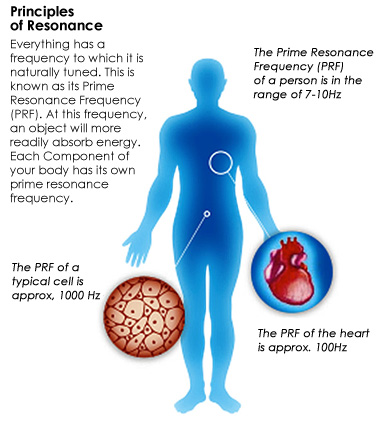 Prime Resonance Frequency