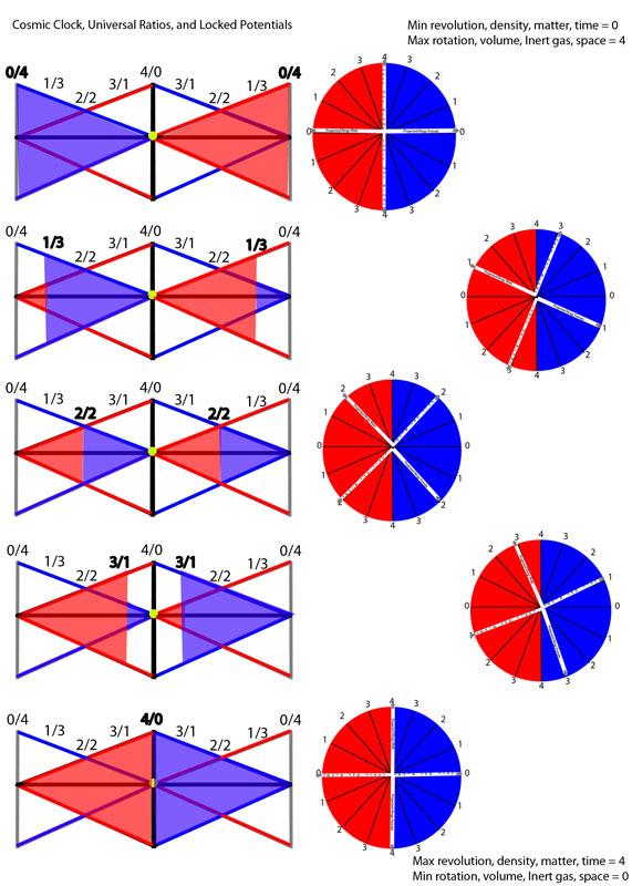 Electricity Magnetism Vortex