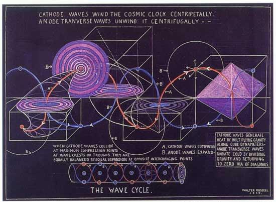 Cathode Waves
