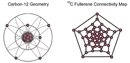Carbon-60 Fullerene geometry