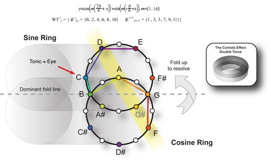 Chromatic Dual Ring