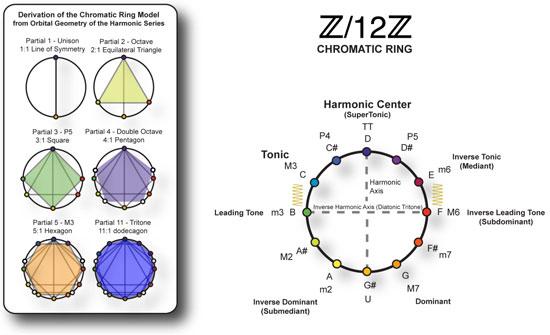 Chromatic Ring Model