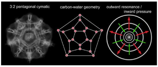 Cymatic resonance pattern