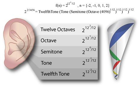 Ear Octaves