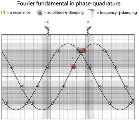 Fourier Phase-Quadrature