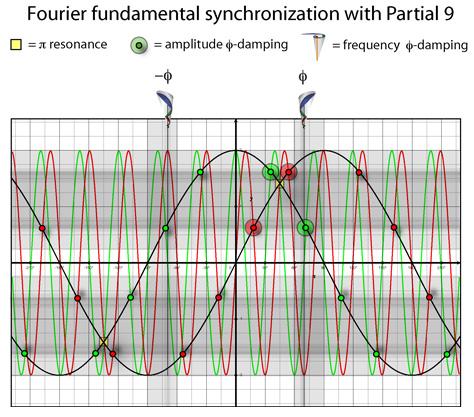 Fourier Synchronization