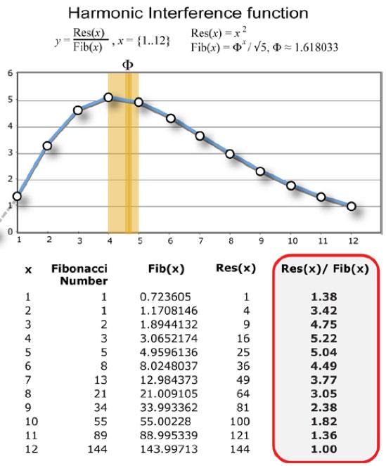 Gaussian first derivative