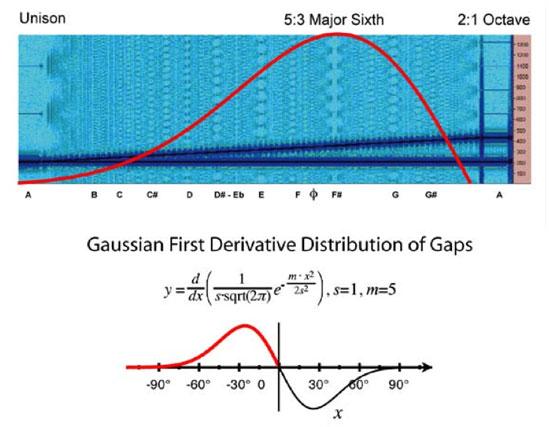 Gaussian shape of harmonic interference