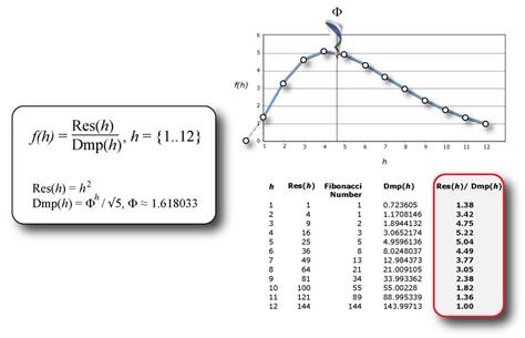 Harmonic Interference Function