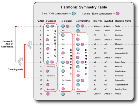 Harmonic Symmetry Table