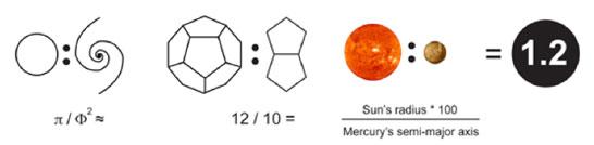 Harmonic symbols