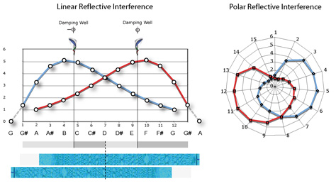 Linear Reflective Interference