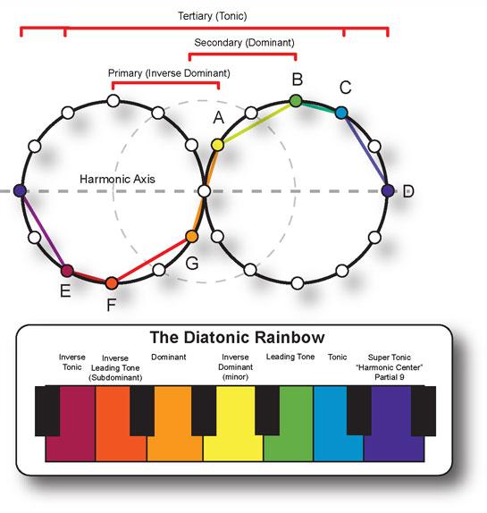Music Theory Rainbow