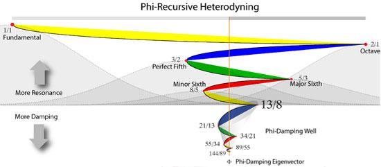 Phi-Recursive Heterodyning