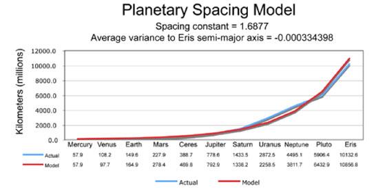 Solar System Logarithimic spacing