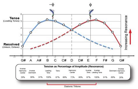 Tension as Percentage Amplitude
