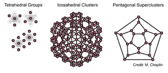Water's molecular geometry