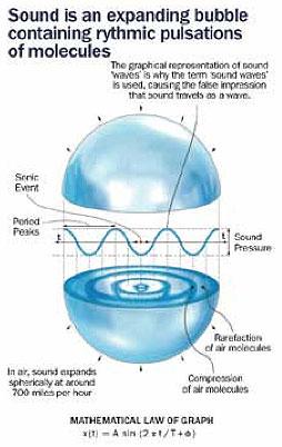Cymatic Bubble