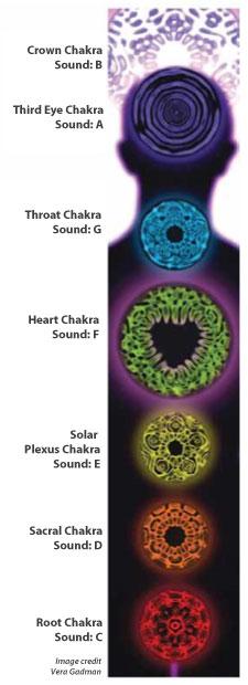 Cymatics Chakra