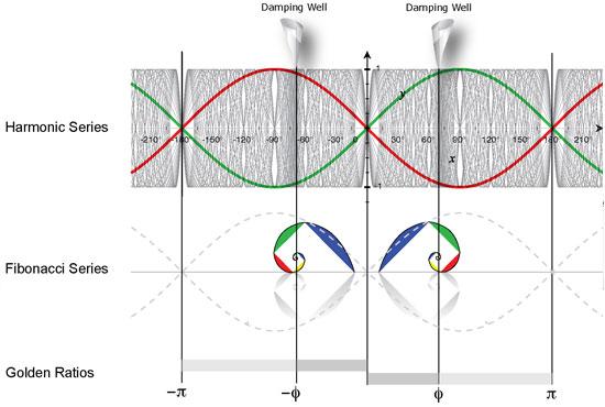 Harmonic Frequencies