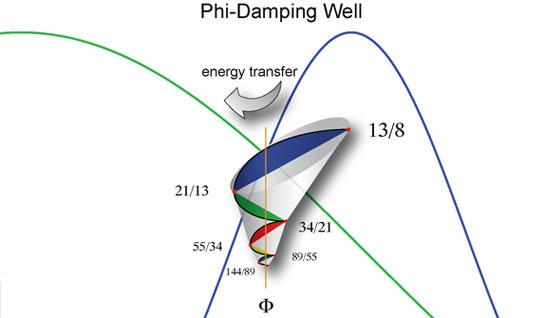 Phi Damp Well