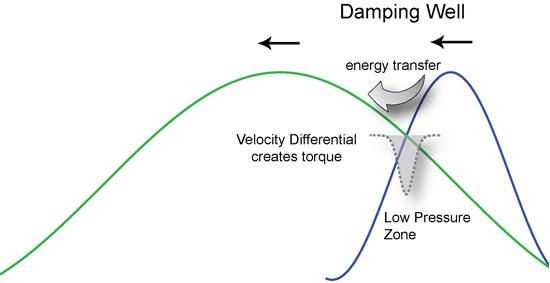 Harmonic Damping