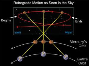 Mercury Retrograde Solar