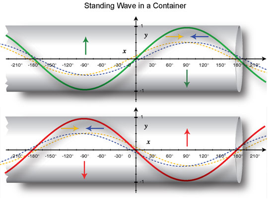 Standing Wave in a Container