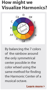 Sound Color Model
